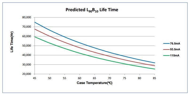Voorbeeld grafiek L- en B-waarden L90B10